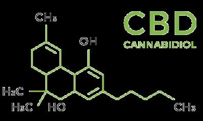 CBD molecules Gimme the Good Stuff